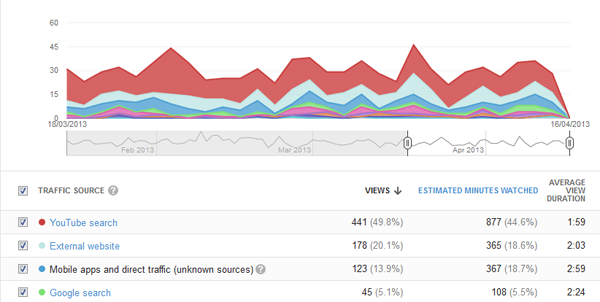 YouTube Traffic Sources
