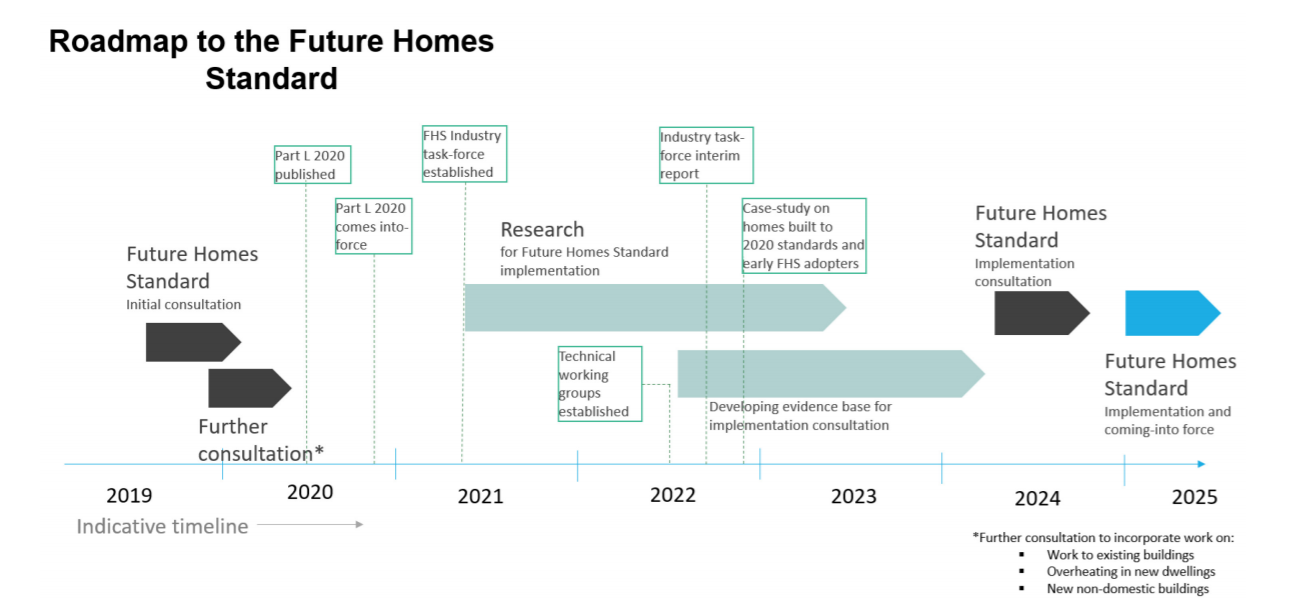 Roadmap to Future Homes Standard