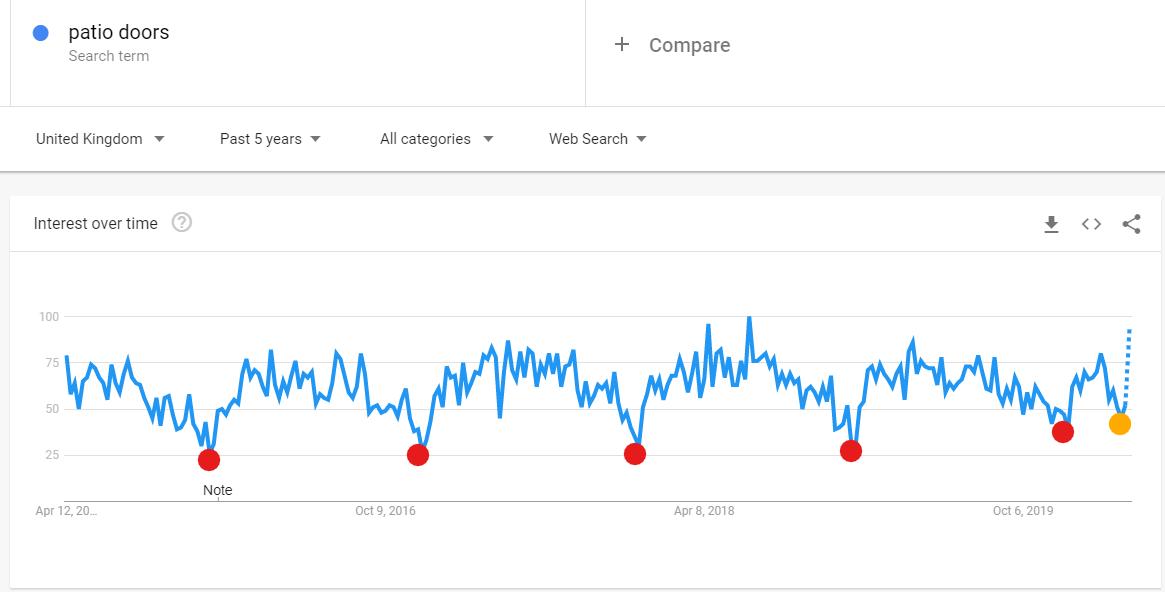 Patio Door search popularity last 5 yrs