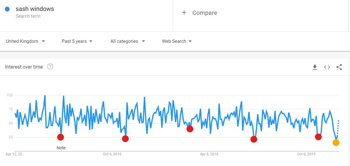 """Sash Window"" search interest last 5"