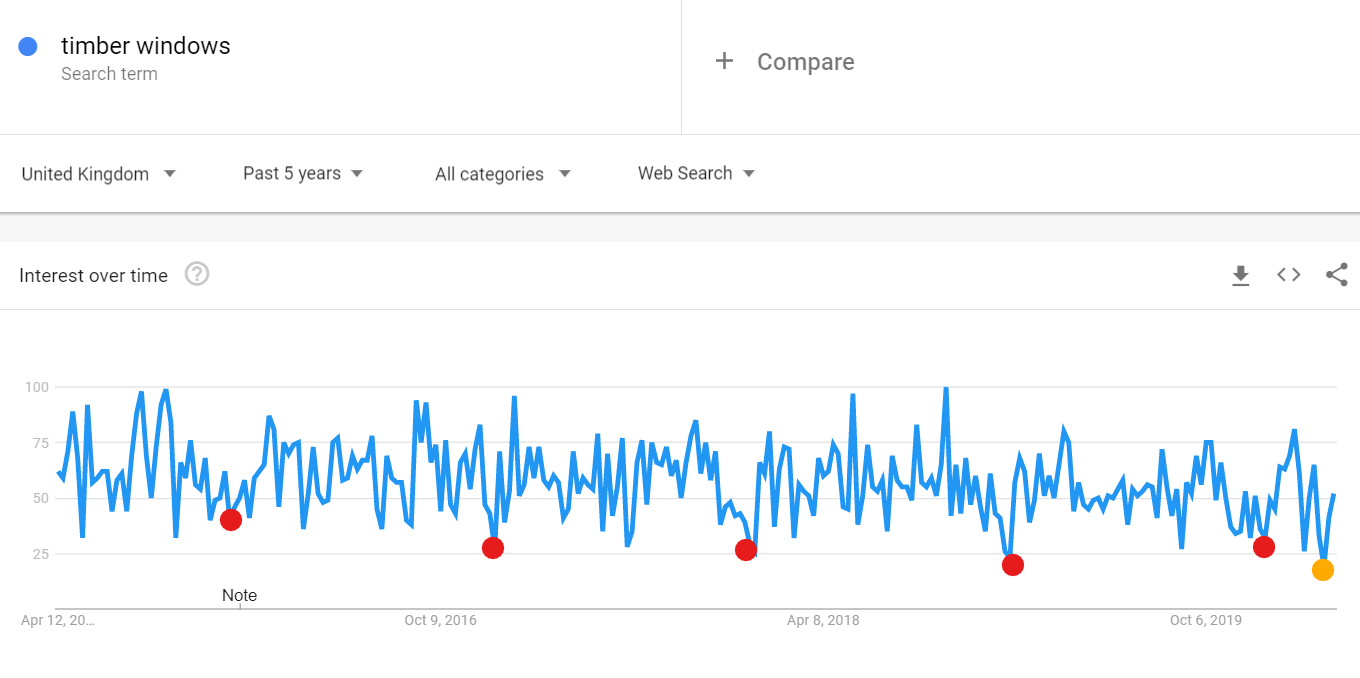 """Search interest in """"Timber Windows"""" past 5 years"""